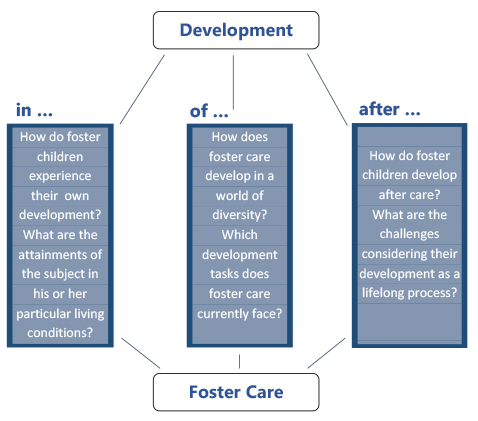 foster care essay The foster care system looks to find interventions to help improve the quality of life for children placed in foster care homes in the process to try to improve the children's quality of.