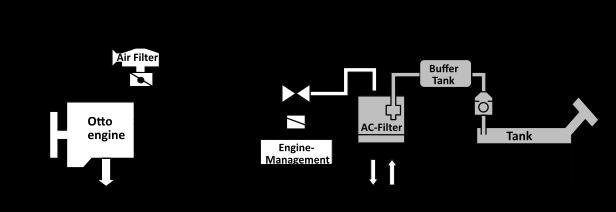 Schematic sketch of a fuel vapor retention system (FVRS)