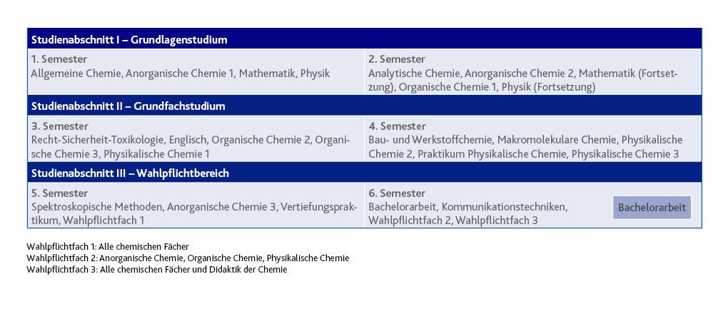 studienstruktur chemie