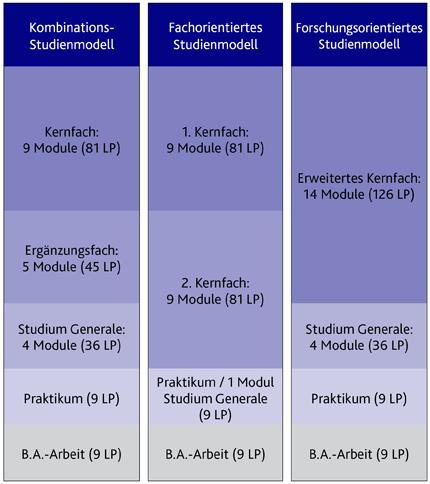 Studienmodelle Fakultät I Bachelor