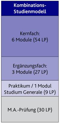 Studienmodelle Fakultät I Master